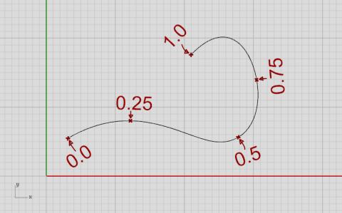 Curve domain